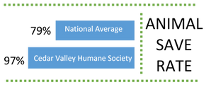 Animal Save Rate percent image_edited.png