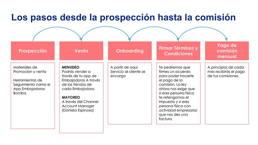 Comunicación Embajadoras (1).png