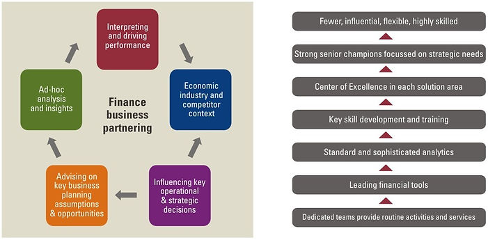 business-partnering-decision-support-3.j