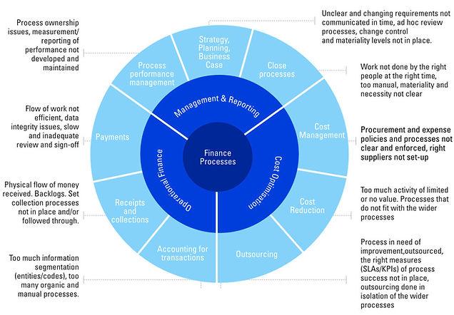 lean-finance-enhancement.jpg