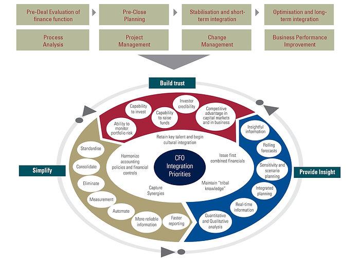 post-merger-finance-integration2.jpg