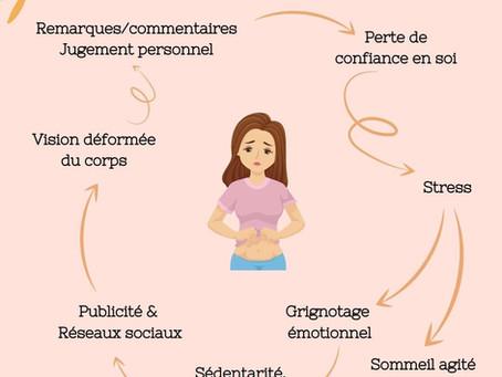 Réflexion autour du poids