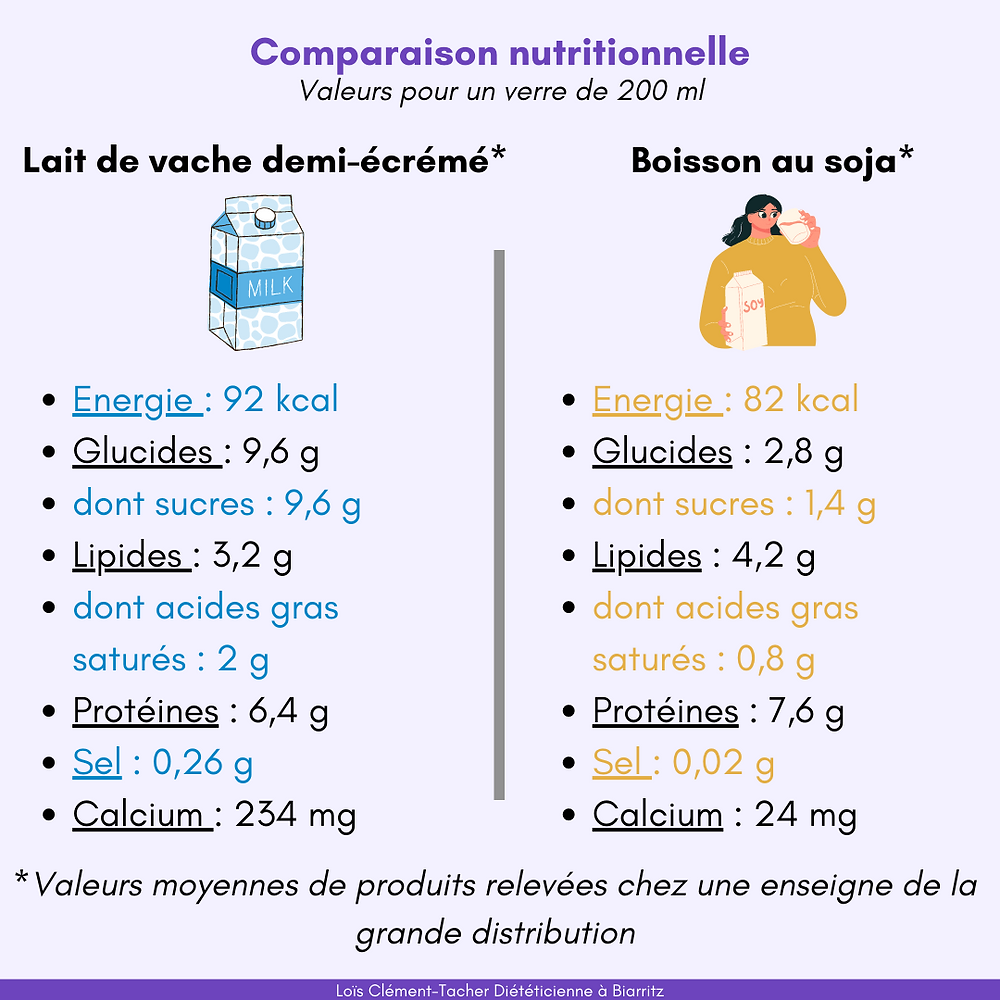 Comparaison nutritionnelle lait_boisson soja Loïs Clément Tacher Dieteticienne Nutritionniste Biarritz Bayonne Anglet