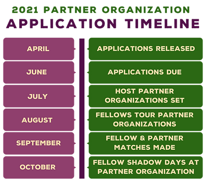 2021 Phase II Partner Application.png
