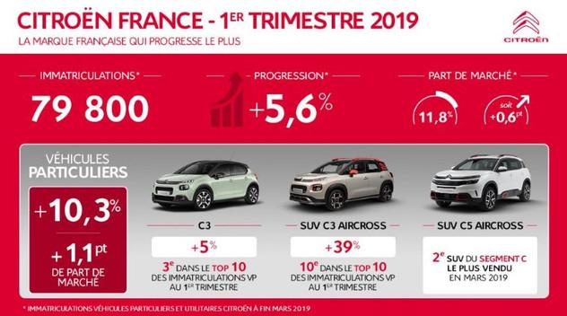 Citroën, marque française, qui augmente le plus au 1er trimestre 2019