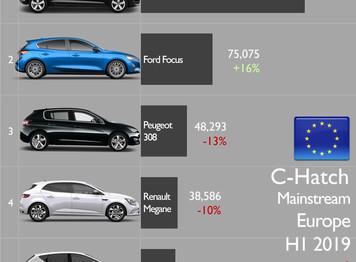 1er semestre 2019 - marché auto Europe : la Citroën C4 Cactus bien placée