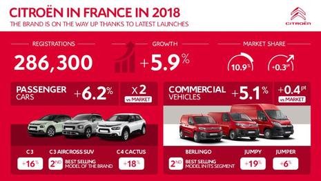 Citroën en France en 2018