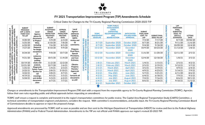 FY 2021 TIP Amendment Schedule