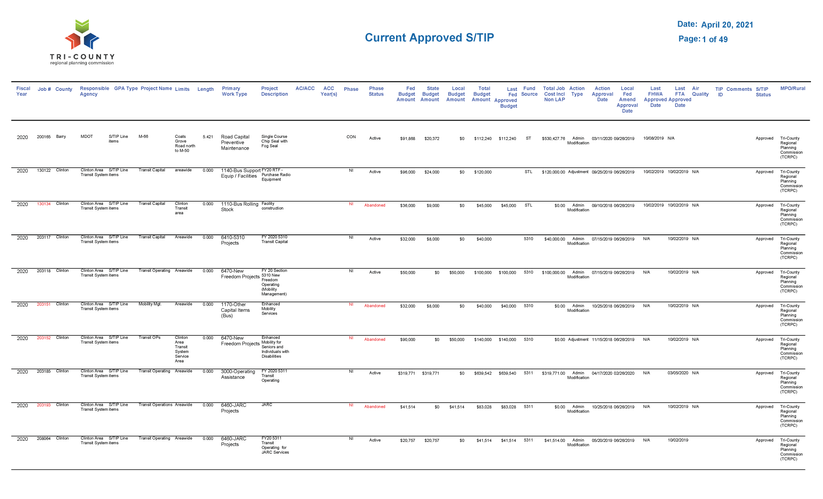 FY 2020-2023 TIP Project List