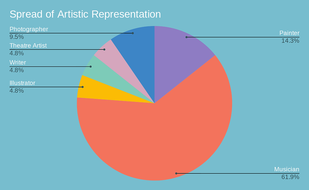A graph showing the spread of artistic representation among the CCC's donors