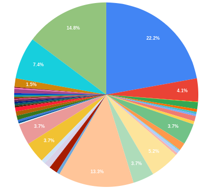 A graph showing the percentages of each gift to the CCC by donor