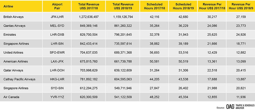 top-ten-highest-revenue-routes-by-airlin
