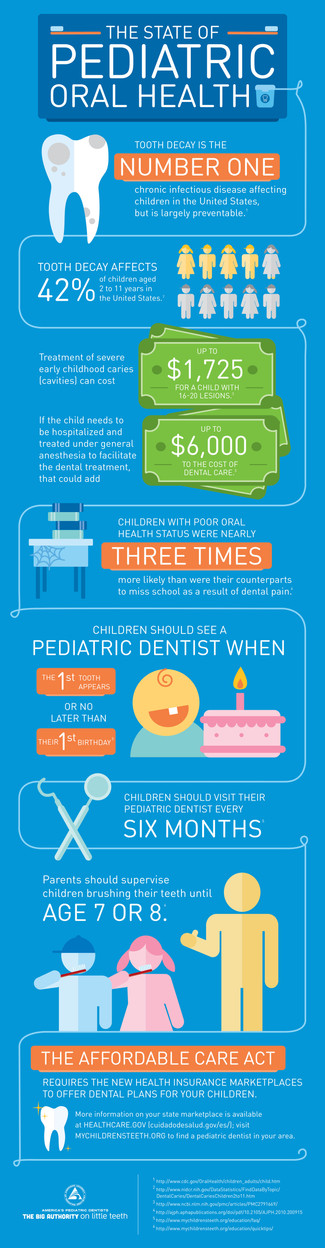 Children's Teeth Facts
