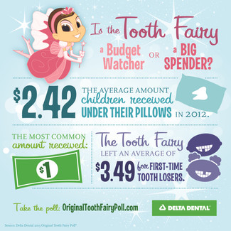Is the Tooth Fairy a Budget Watcher or a Big Spender?