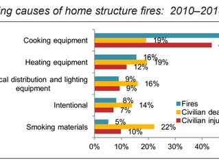 Watch Out For Home Fire Hazards
