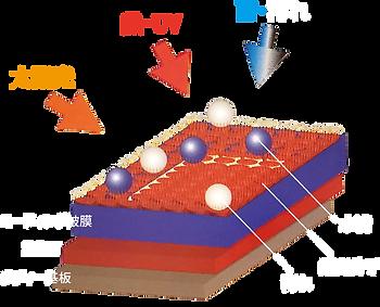 ボディーガラスコーティング被膜構造イメージ図