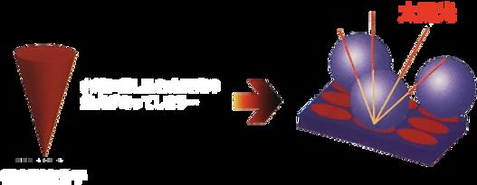 従来型コーティング被膜表面イメージ図