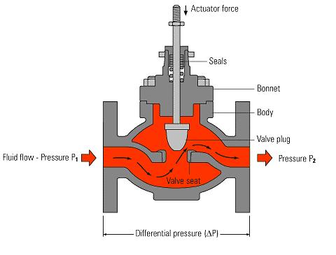 Nguyên lý điều khiển và cách vận hành PCV