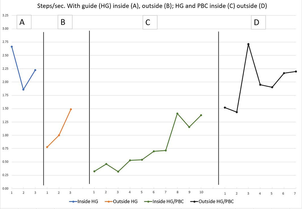 Steps/sec. With guide (HG) insdie (A), outside (B); HG and PBC inside (C) outside (D); A 2.67, 1.86, 2.22; (B) .78, 1.00, 1.49; (C) .32, .46, .32, .53, .54, .70, .71, 1.41, 1.16, 1.38; (D) 1.52, 1.43, 2.71, 1.95, 1.90, 2.17, 2.20