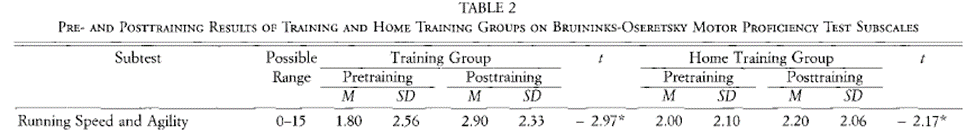 Table 2 pre- and post training results of training and home training groups on bruininks-motor proficiency test subscales: running speed and agility possible range 0-15 M 1.80, SD 2.56 post training M 2.90, SD 2.33; home training pre training M 2.00, SD 2.10; posttraining M 2.20, SD 2.06