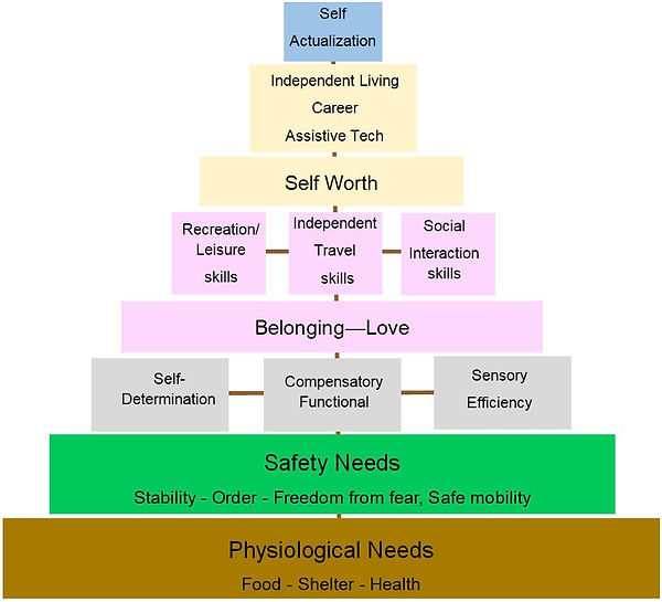 """Ambrose-Zakens theory of Safe Mobility bottom row """"physiological needs"""" food-shelter-health; row above """"Safety Needs"""" Stability - order- freedom from fear, safe mobility; Three boxes on top of that row """"self-determination, compensatory functional, sensory efficiency; row above """"belonging-love"""", three boxes above; recreation/leisure skills, independent travel skills, social interaction, row above Self-worth, box above three terms- independent living, career, assistive tech, top row - self-actualization."""