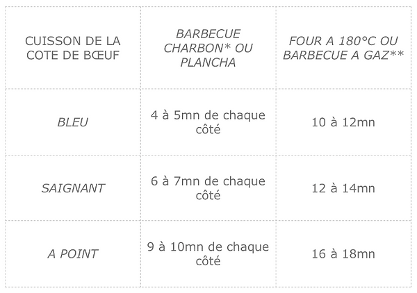 Tableau cuisson.png