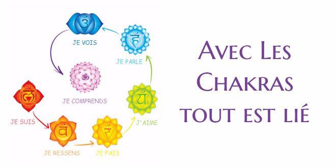 Les 7 chakras sur la ligne médiane