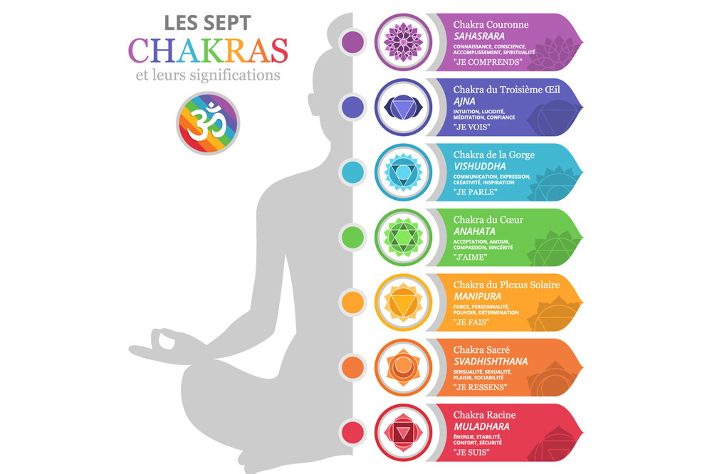 Significations des 7 chakras