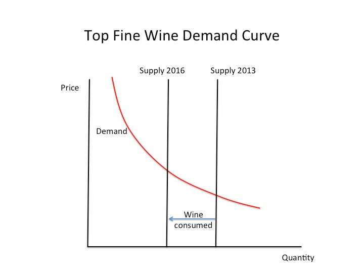 Fine Wine Demand Curve - as wine is consumed prices go up - sell wine guide