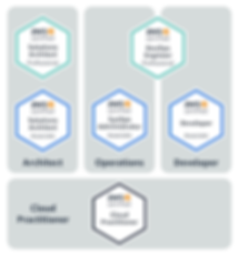 AWS learning pathways.png
