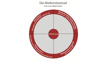 Markenentwicklung und Markenführung