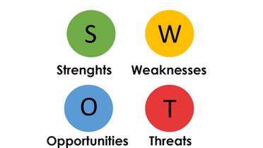 Stärken-Schwächen-Analyse (SWOT)