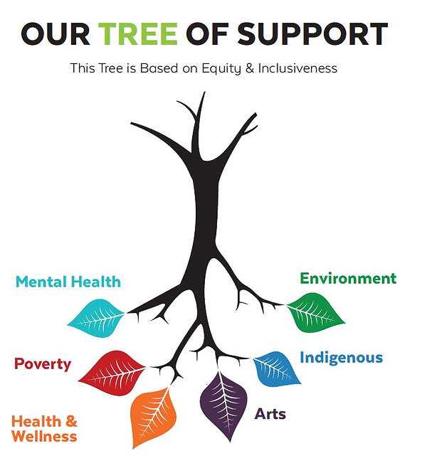 Tree of Support for Site.JPG