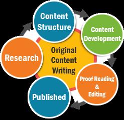 Content Development.png