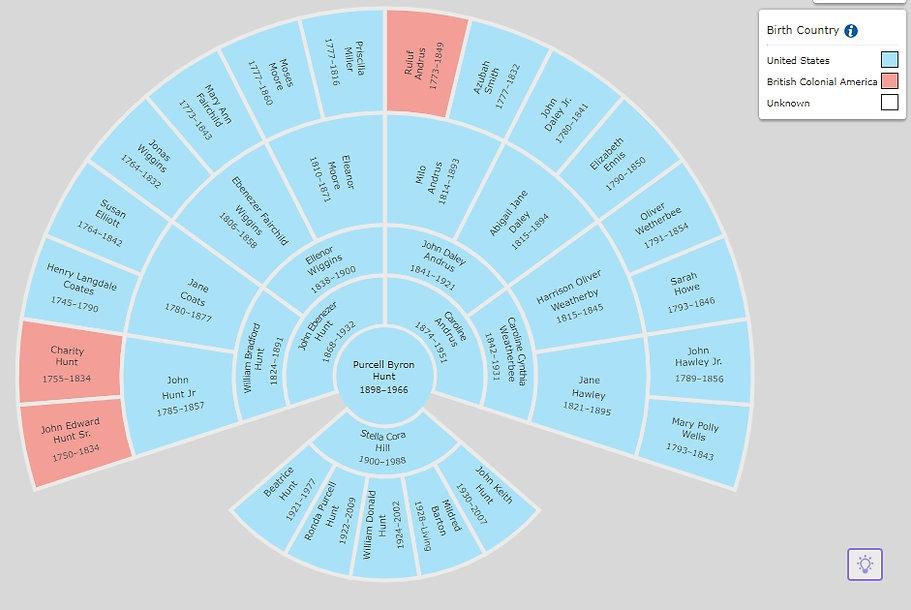 Country Fan Chart.jpg