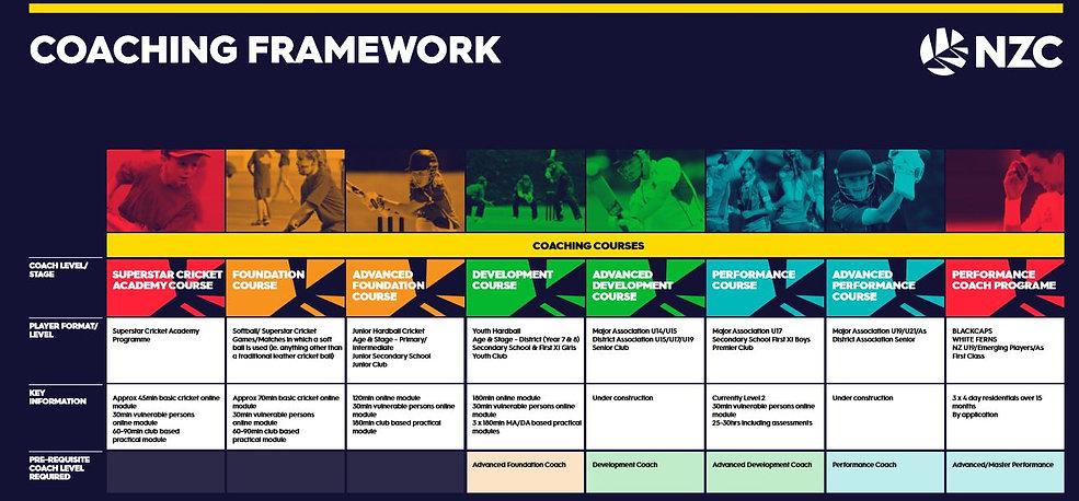Coaches Framework.JPG