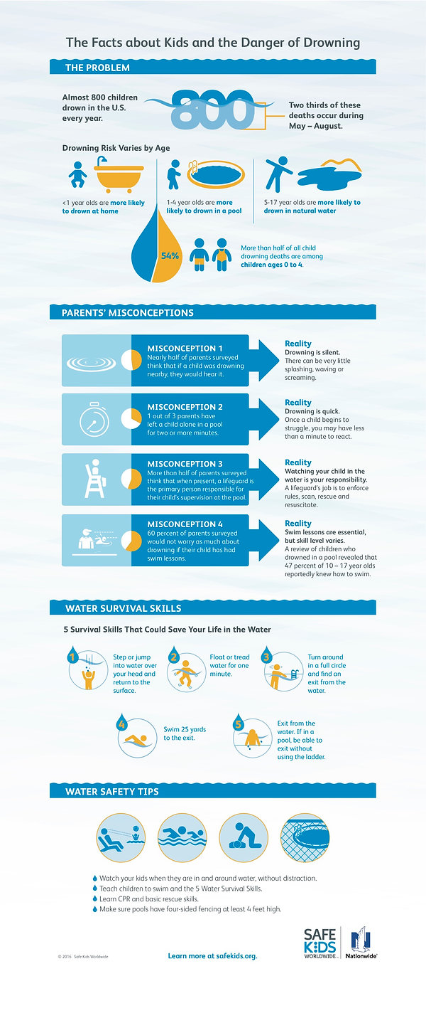 water-safety-infographic-long-version.jp