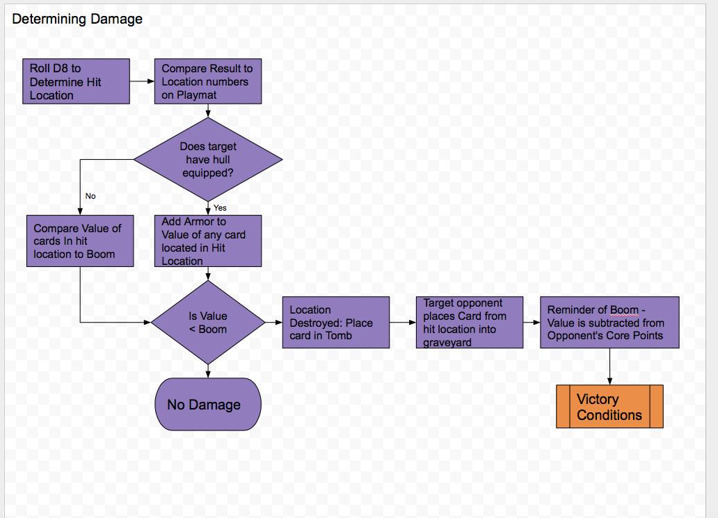 Determining Damage