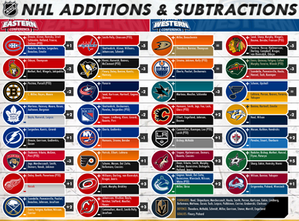 2017 NHL Off-Season: Each Team's Additions & Subtractions