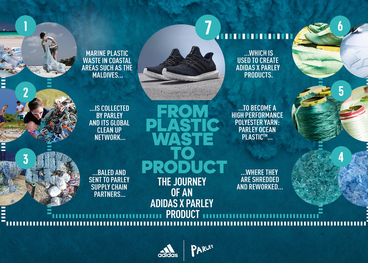 Adidas-Parley-Process-Explained