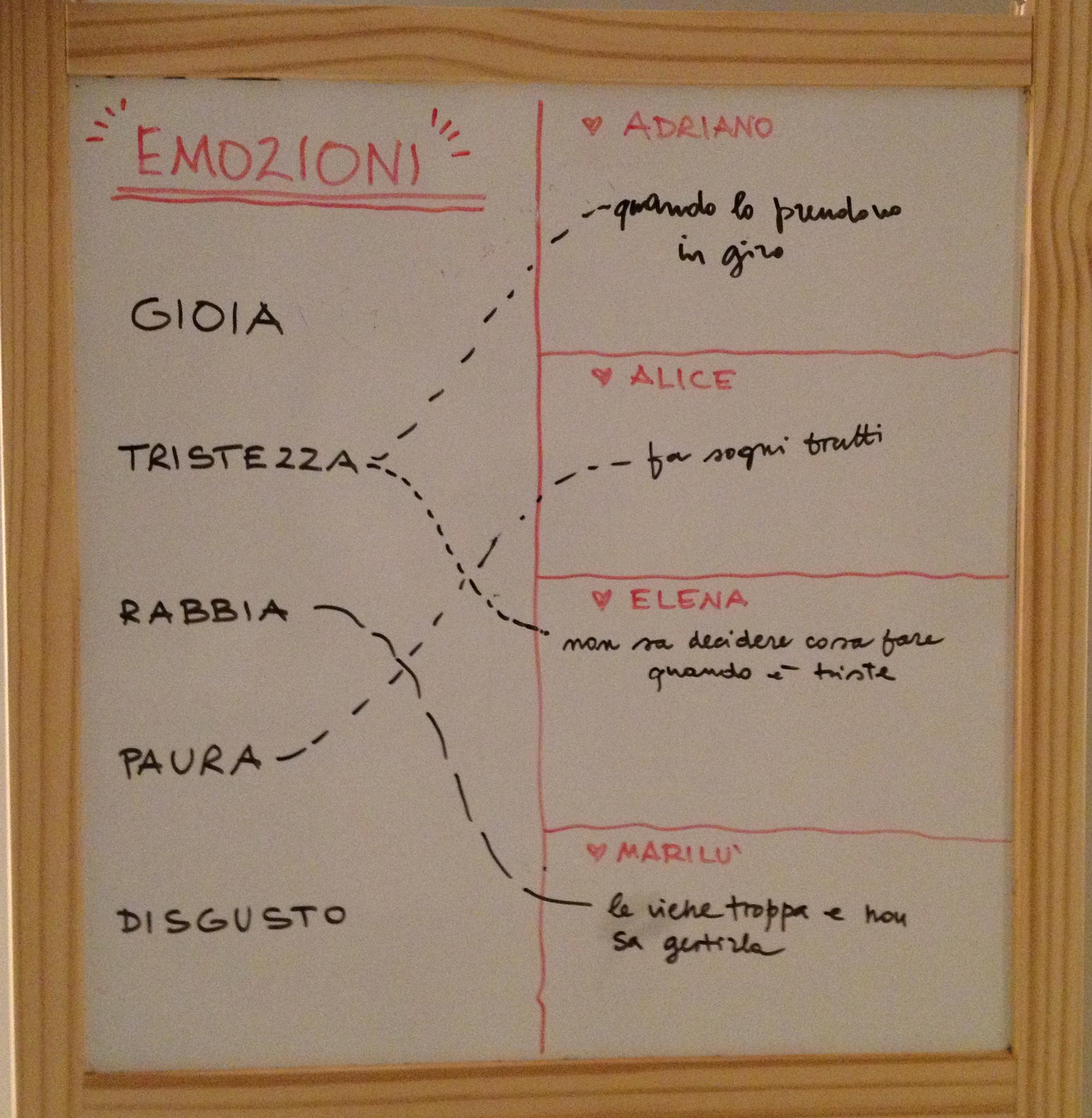 indagando le nostre emozioni!