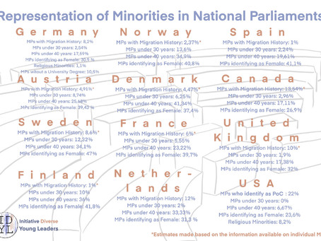 How well are Minorities represented in National Parliaments?