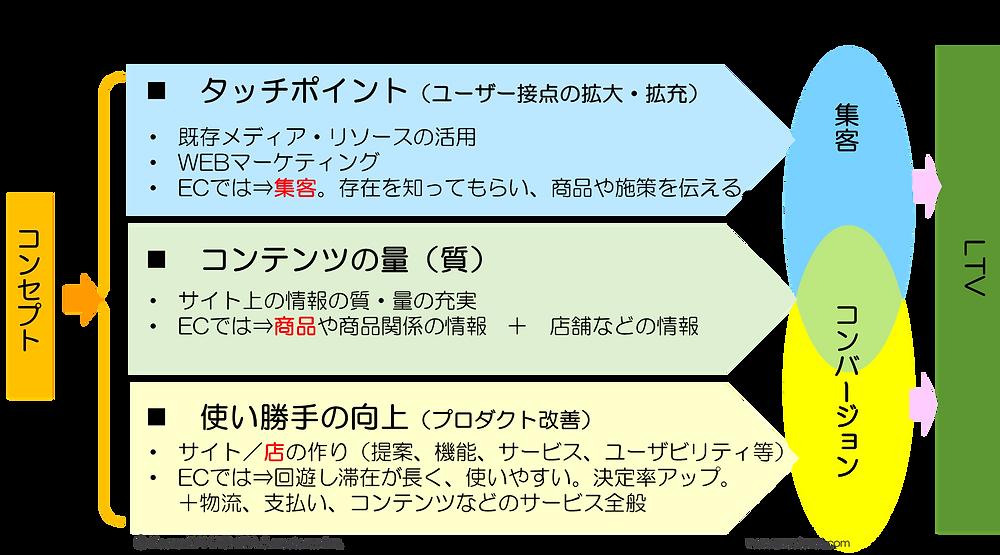ネットビジネス/ECの要素・フレームワークの詳細