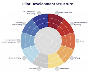 BHPA pilot development