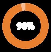 porcentaje VIVA-02.png