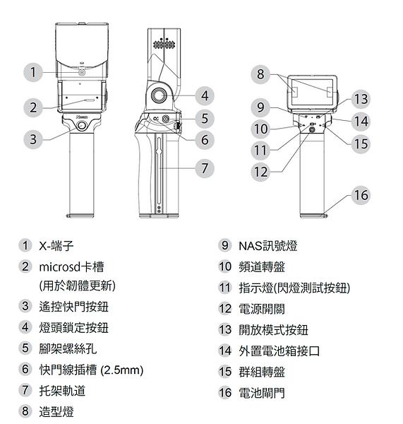 MG10 Nomenclature CN.png