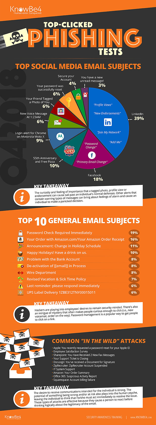 Q4 2018 Top-Clicked Phishing Email Subjects from KnowBe4