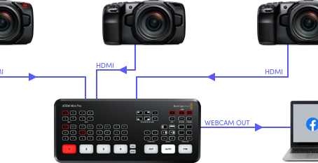 2 -4 Camera Live Streaming Solution