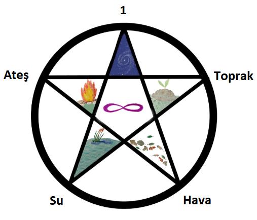 pentagram elementler.png