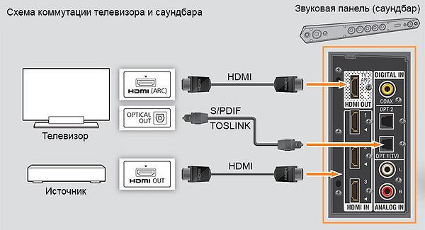 Схема подключения саундбара к ТВ